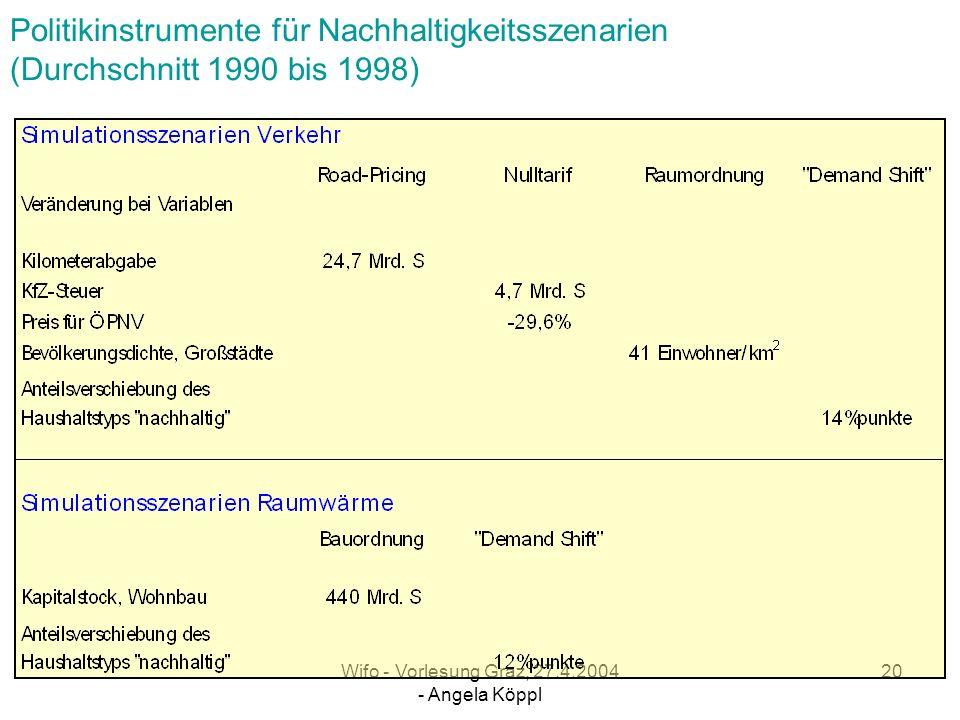 Wifo - Vorlesung Graz, 27.4.2004 - Angela Köppl 19 Nachhaltigkeitsszenarien Raumwärme Bauordnung :Mindeststandards der thermischen Gebäude- qualität Sanierungsinvestitionen im mittleren Gebäudebestand ( Errichtungsjahr 1945 bis 1980 ) Demand-Shifts :Anteil der konventionellen Haushalte sinkt nachhaltige Haushalte.