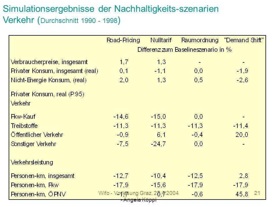 Wifo - Vorlesung Graz, 27.4.2004 - Angela Köppl 20 Politikinstrumente für Nachhaltigkeitsszenarien (Durchschnitt 1990 bis 1998)