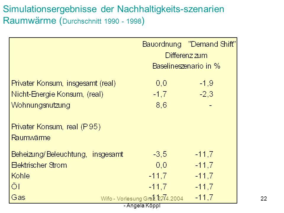 Wifo - Vorlesung Graz, 27.4.2004 - Angela Köppl 21 Simulationsergebnisse der Nachhaltigkeits-szenarien Verkehr ( Durchschnitt 1990 1998 )