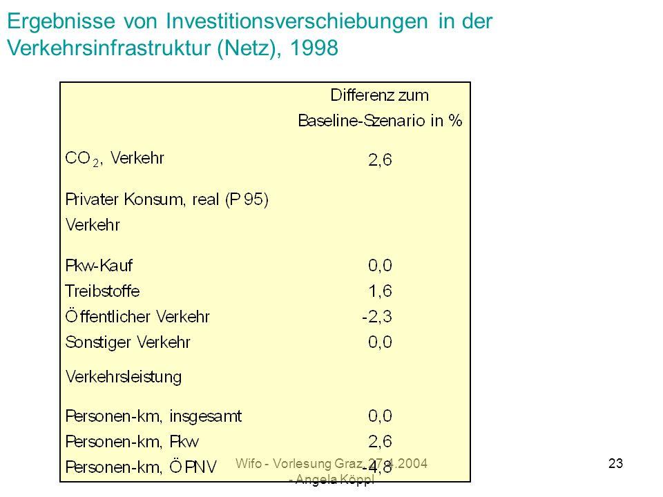 Wifo - Vorlesung Graz, 27.4.2004 - Angela Köppl 22 Simulationsergebnisse der Nachhaltigkeits-szenarien Raumwärme ( Durchschnitt 1990 - 1998 )