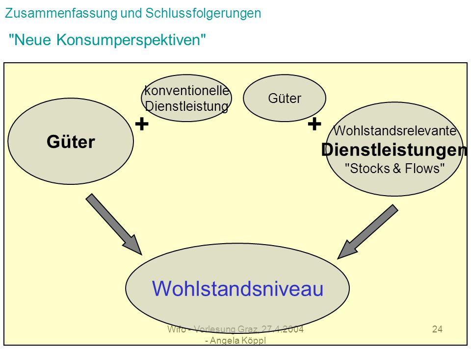 Wifo - Vorlesung Graz, 27.4.2004 - Angela Köppl 23 Ergebnisse von Investitionsverschiebungen in der Verkehrsinfrastruktur (Netz), 1998