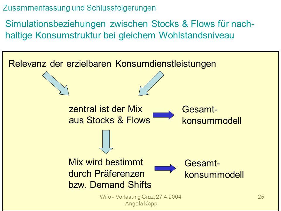 Wifo - Vorlesung Graz, 27.4.2004 - Angela Köppl 24 Zusammenfassung und Schlussfolgerungen Neue Konsumperspektiven Wohlstandsniveau Güter konventionelle Dienstleistung Wohlstandsrelevante Dienstleistungen Stocks & Flows Güter ++