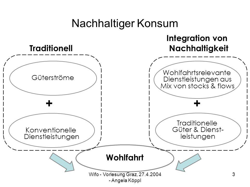 Wifo - Vorlesung Graz, 27.4.2004 - Angela Köppl 2 Nachhaltiger Konsum Konsum in der traditionellen ökonomischen Analyse VGR misst Ausgabenströme von nichtdauer- haften und dauerhaften Konsumgütern daher kein geeignetes Maß für NH Ökonomische Analyse und Konsummodellierung vernachlässigt Aspekte nachhaltiger Entwicklung
