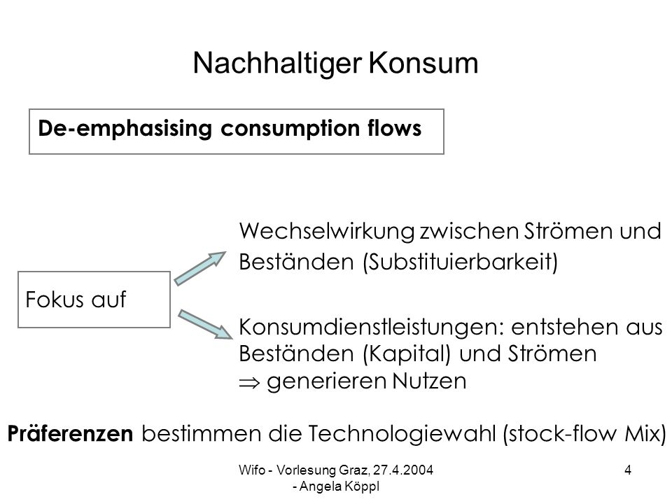 Wifo - Vorlesung Graz, 27.4.2004 - Angela Köppl 3 Nachhaltiger Konsum Güterströme Konventionelle Dienstleistungen Wohlfahrtsrelevante Dienstleistungen aus Mix von stocks & flows Traditionelle Güter & Dienst- leistungen ++ Wohlfahrt Integration von Traditionell Nachhaltigkeit