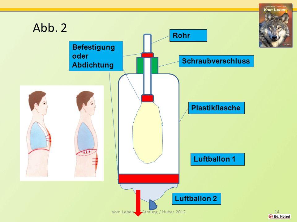 Abb. 2 Vom Leben 1 / Atmung / Huber 201214 Rohr Plastikflasche Befestigung oder Abdichtung Luftballon 1 Schraubverschluss Luftballon 2