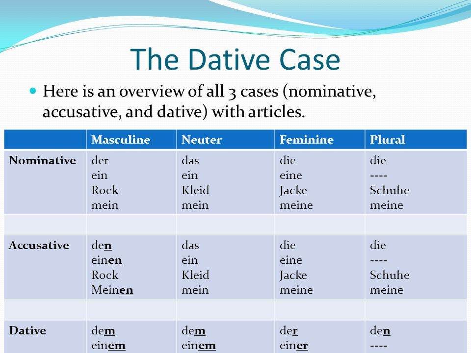 The Dative Case Here is an overview of all 3 cases (nominative, accusative, and dative) with articles. MasculineNeuterFemininePlural Nominativeder ein