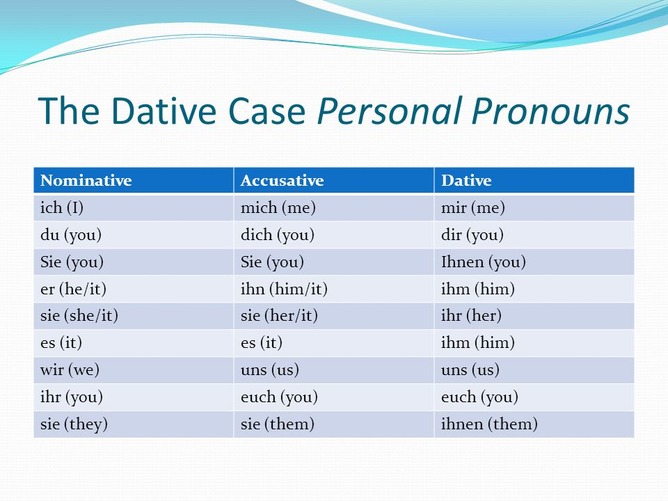The Dative Case Personal Pronouns NominativeAccusativeDative ich (I)mich (me)mir (me) du (you)dich (you)dir (you) Sie (you) Ihnen (you) er (he/it)ihn (him/it)ihm (him) sie (she/it)sie (her/it)ihr (her) es (it) ihm (him) wir (we)uns (us) ihr (you)euch (you) sie (they)sie (them)ihnen (them)
