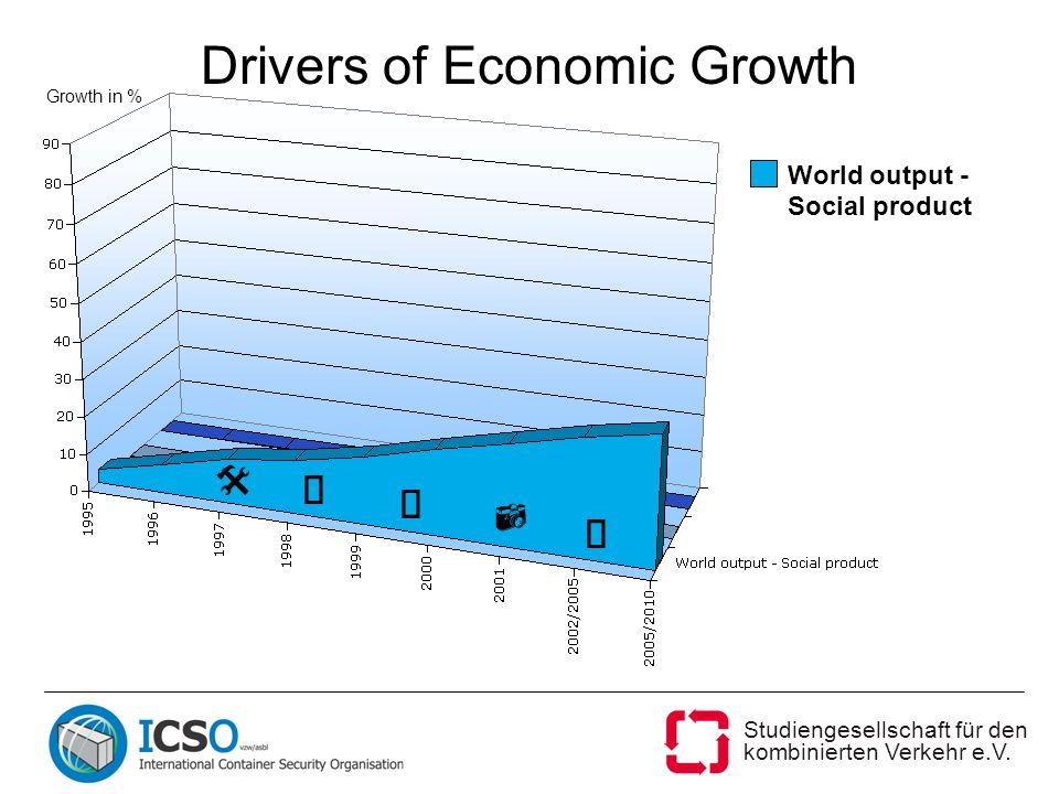 Studiengesellschaft für den kombinierten Verkehr e.V. Drivers of Economic Growth World output - Social product Growth in %