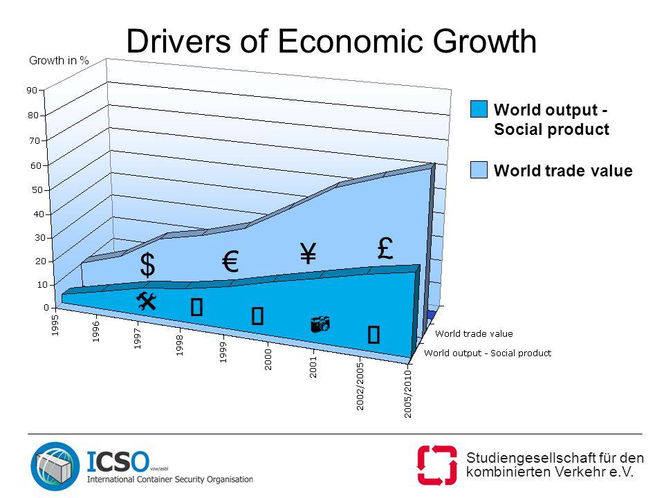 Studiengesellschaft für den kombinierten Verkehr e.V. Drivers of Economic Growth World output - Social product World trade value Growth in % $ £ ¥