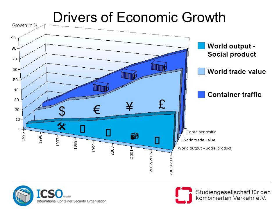 Studiengesellschaft für den kombinierten Verkehr e.V. Drivers of Economic Growth $ £ ¥ World output - Social product World trade value Container traff