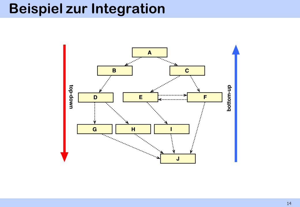 Top-down-Integration keine Treiber, viele Platzhalter 15