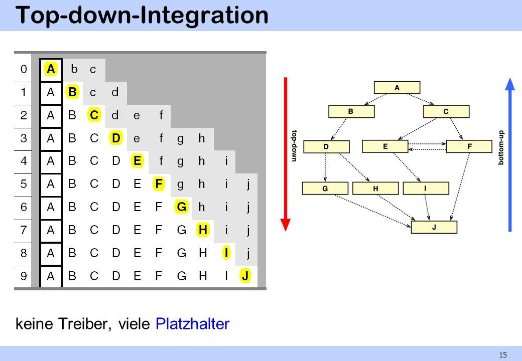 Bottom-up-Integration Nur ein Platzhalter (wegen der zyklischen Abhängigkeit), aber viele Treiber.