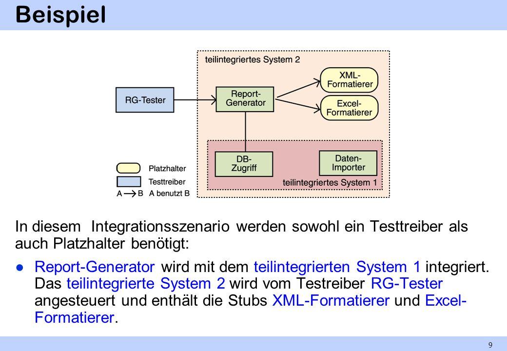 Integration in einem Schritt Big-Bang-Integration Im Prinzip sehr attraktiv, denn Testtreiber und Platzhalter sind nicht notwendig.