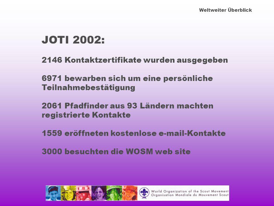Weltweiter Überblick JOTI 2002: 2146 Kontaktzertifikate wurden ausgegeben 6971 bewarben sich um eine persönliche Teilnahmebestätigung 2061 Pfadfinder aus 93 Ländern machten registrierte Kontakte 1559 eröffneten kostenlose e-mail-Kontakte 3000 besuchten die WOSM web site