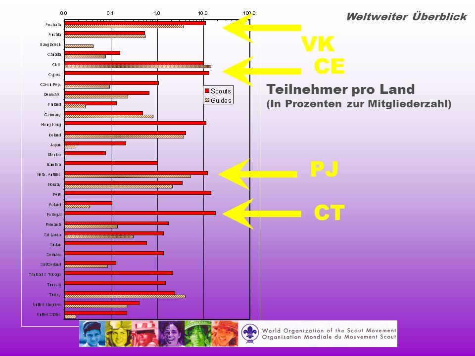 Teilnehmer pro Land (In Prozenten zur Mitgliederzahl) Weltweiter Überblick VK PJ CT CE