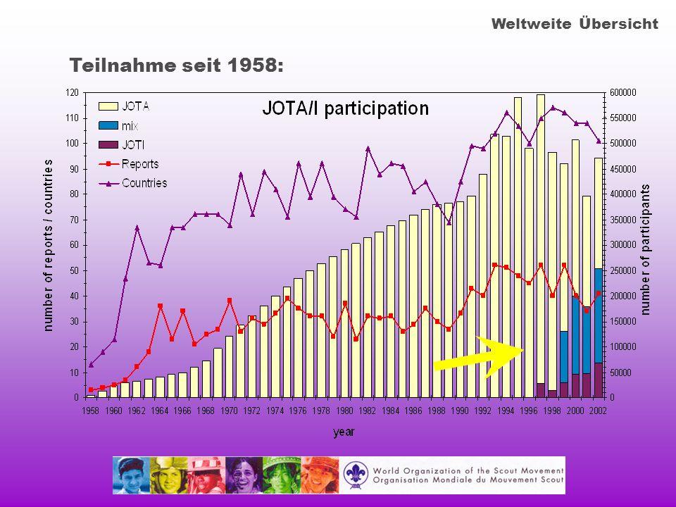 Teilnahme seit 1958: Weltweite Übersicht