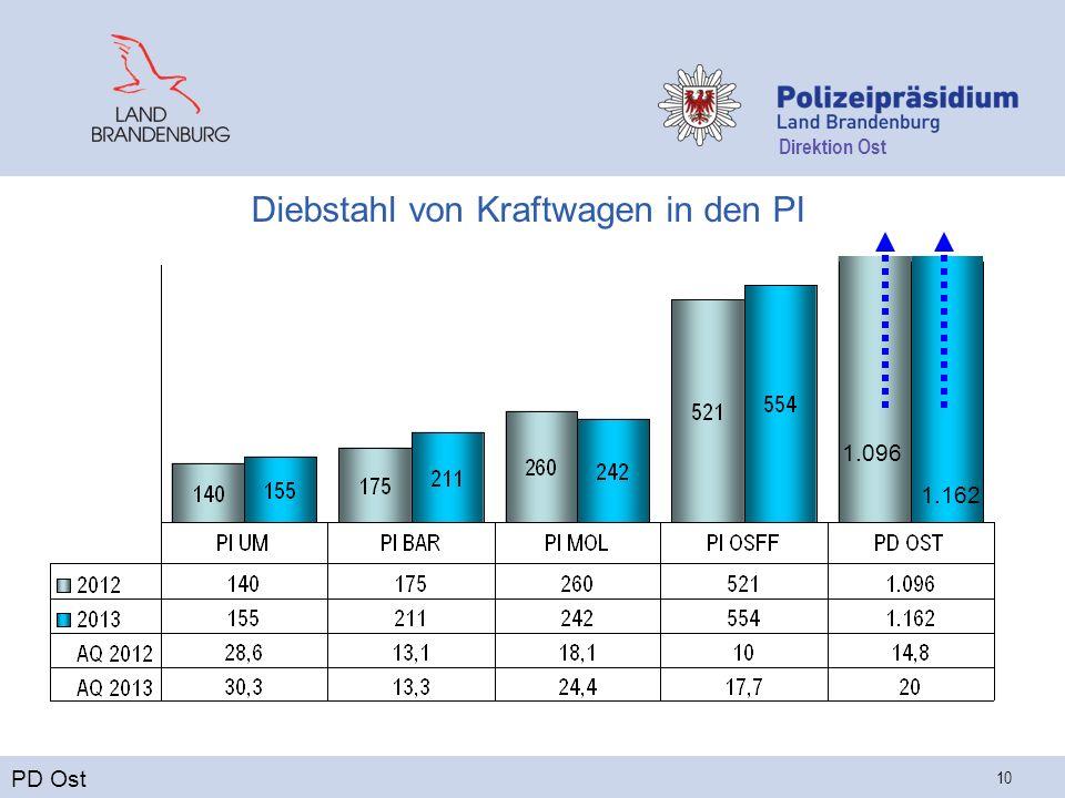 Direktion Ost 10 Diebstahl von Kraftwagen in den PI PD Ost 1.096 1.162