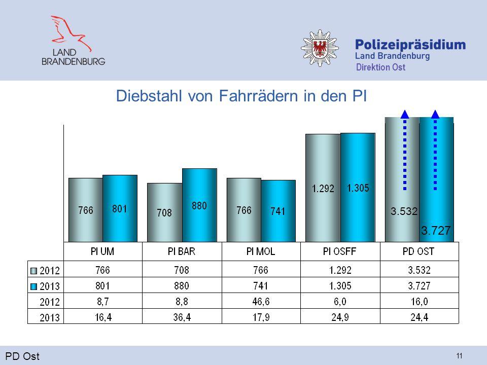 Direktion Ost 11 Diebstahl von Fahrrädern in den PI PD Ost 3.532 3.727