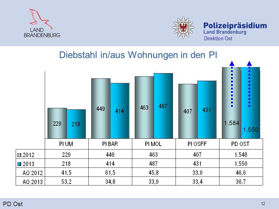 Direktion Ost 12 Diebstahl in/aus Wohnungen in den PI PD Ost 1.584 1.550