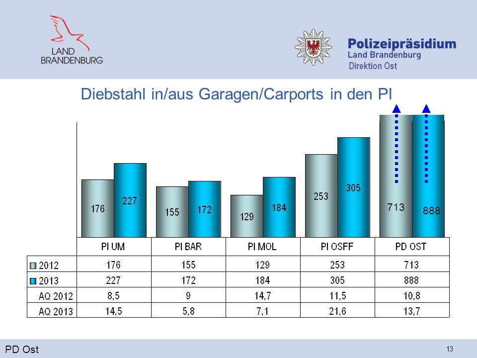 Direktion Ost 13 Diebstahl in/aus Garagen/Carports in den PI PD Ost 713 888