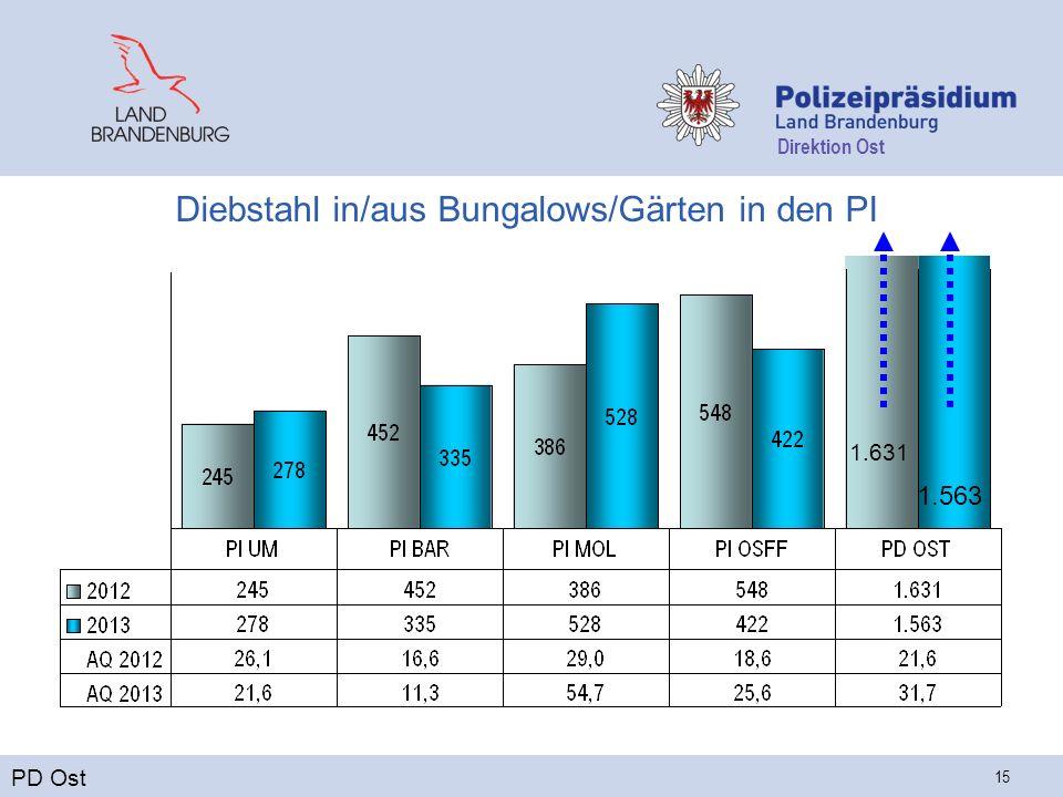 Direktion Ost 15 Diebstahl in/aus Bungalows/Gärten in den PI PD Ost 1.631 1.563