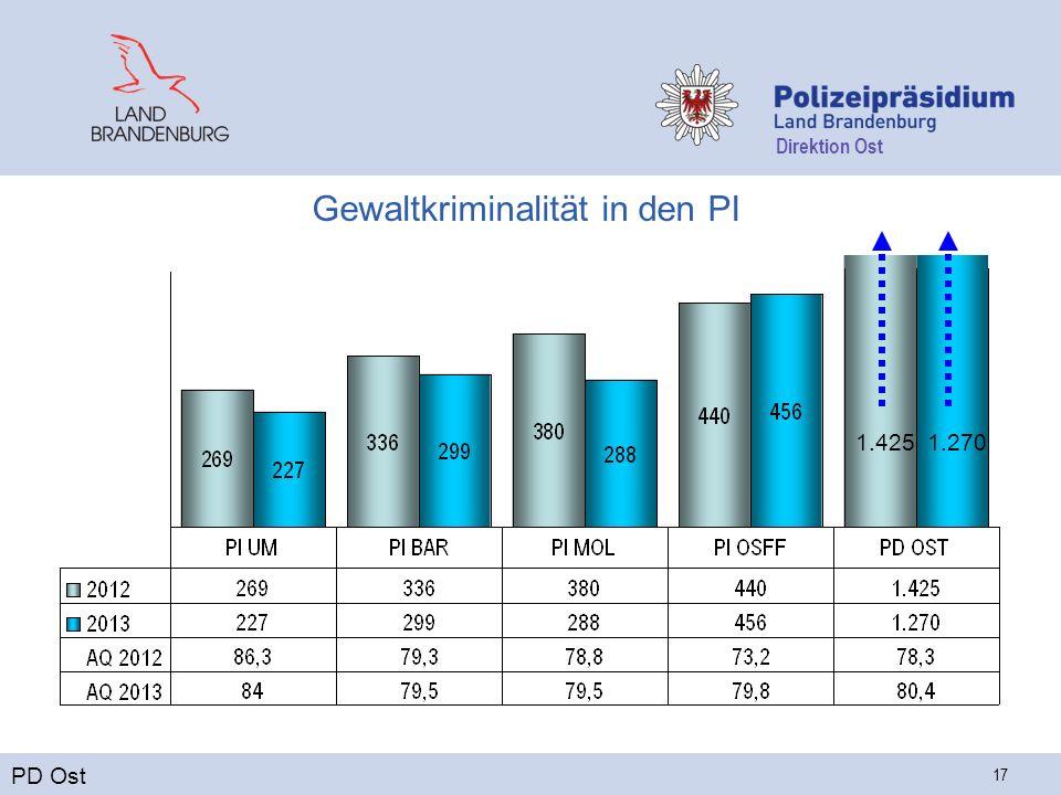 Direktion Ost 17 Gewaltkriminalität in den PI PD Ost 1.2701.425