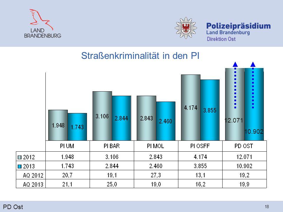 Direktion Ost 18 Straßenkriminalität in den PI PD Ost 12.071 10.902