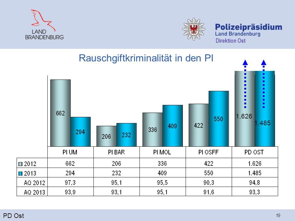 Direktion Ost 19 Rauschgiftkriminalität in den PI PD Ost 1.626 1.485