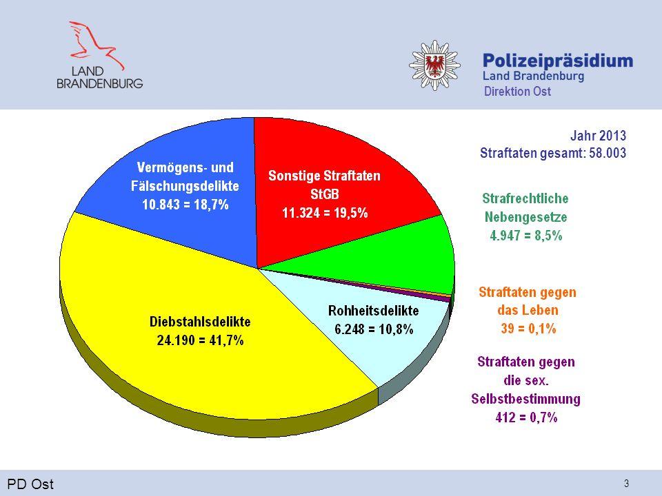 Direktion Ost 3 Jahr 2013 Straftaten gesamt: 58.003 PD Ost