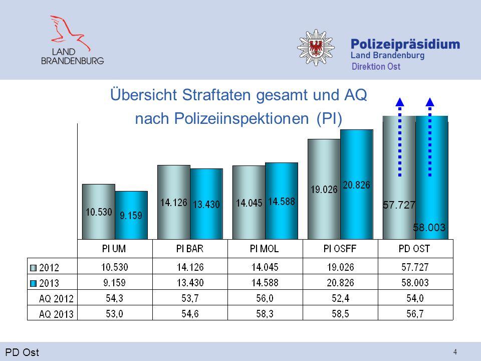 Direktion Ost 4 Übersicht Straftaten gesamt und AQ nach Polizeiinspektionen (PI) PD Ost 57.727 58.003