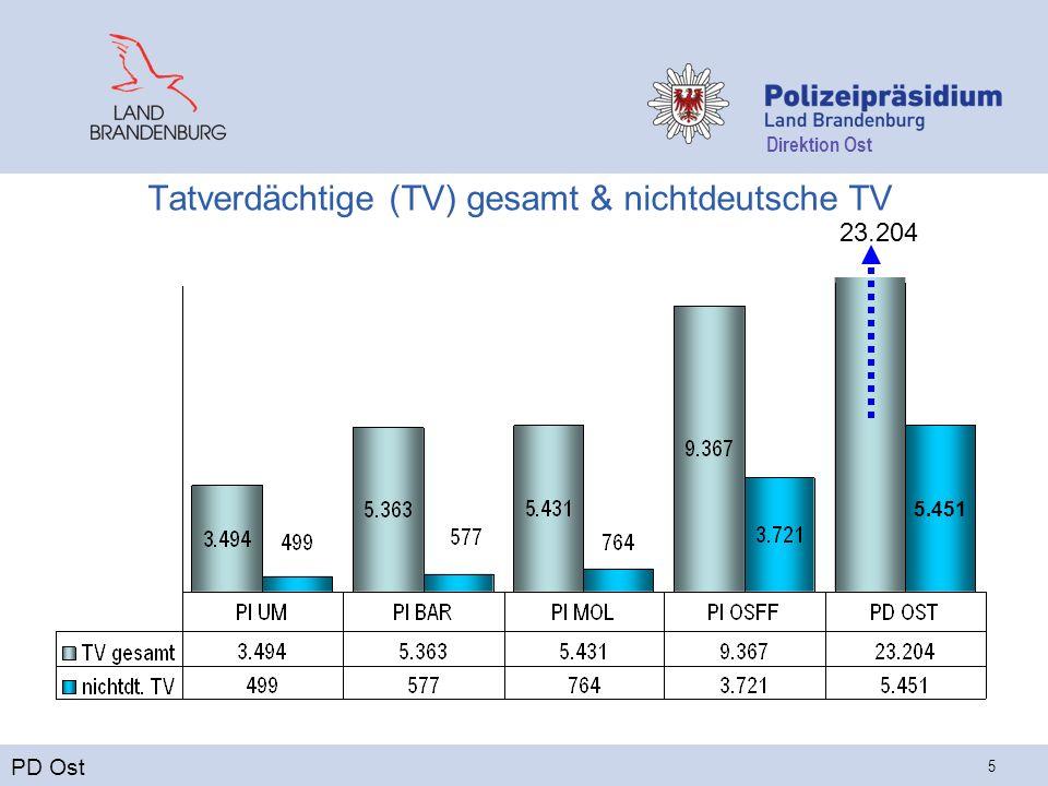 Direktion Ost 5 Tatverdächtige (TV) gesamt & nichtdeutsche TV PD Ost 5.451 23.204