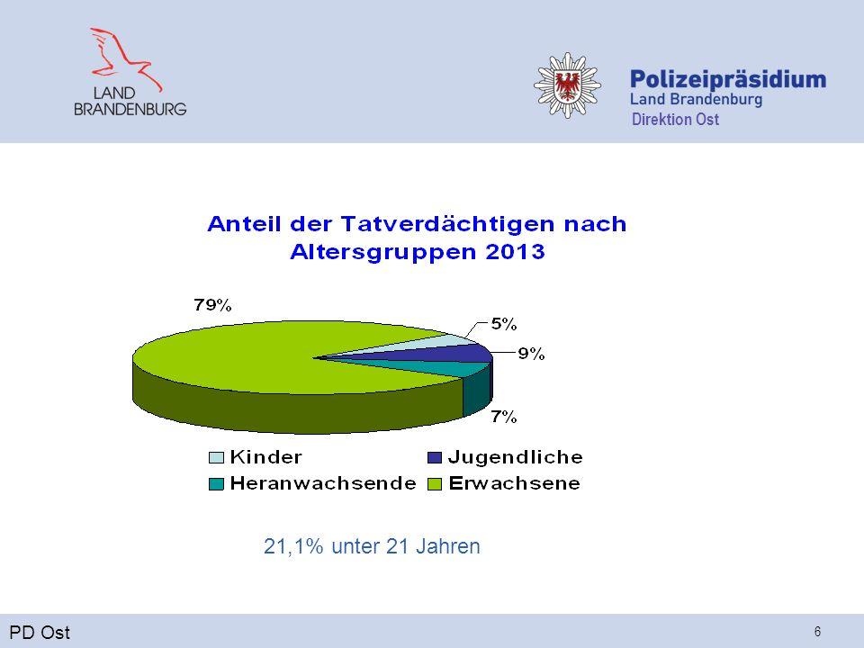 Direktion Ost 6 PD Ost 21,1% unter 21 Jahren