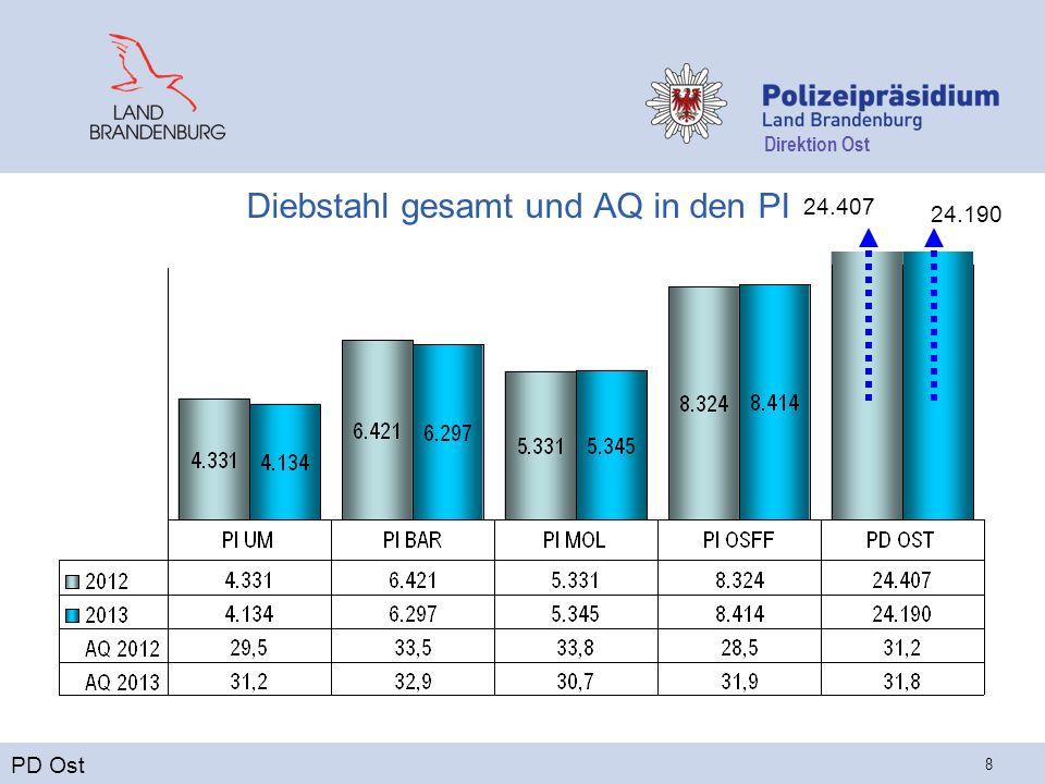 Direktion Ost 8 Diebstahl gesamt und AQ in den PI PD Ost 24.407 24.190