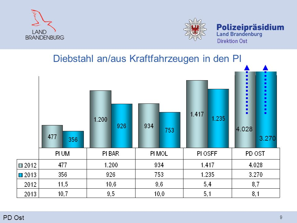 Direktion Ost 9 Diebstahl an/aus Kraftfahrzeugen in den PI PD Ost 4.028 3.270