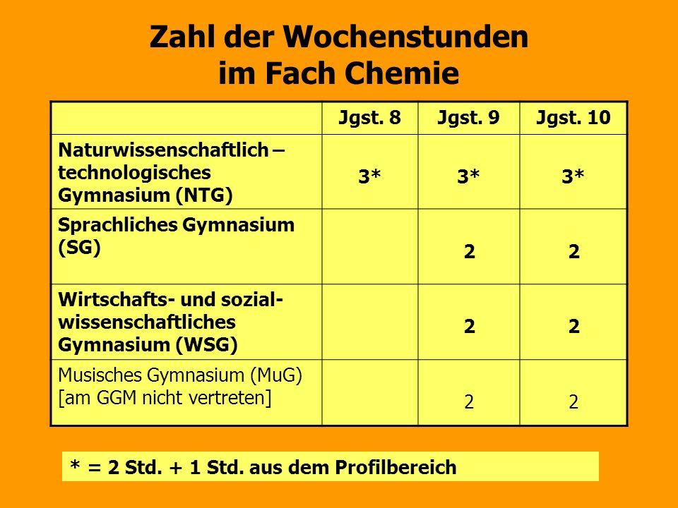 Zahl der Wochenstunden im Fach Chemie Jgst. 8Jgst. 9Jgst. 10 Naturwissenschaftlich – technologisches Gymnasium (NTG) 3* Sprachliches Gymnasium (SG) 22