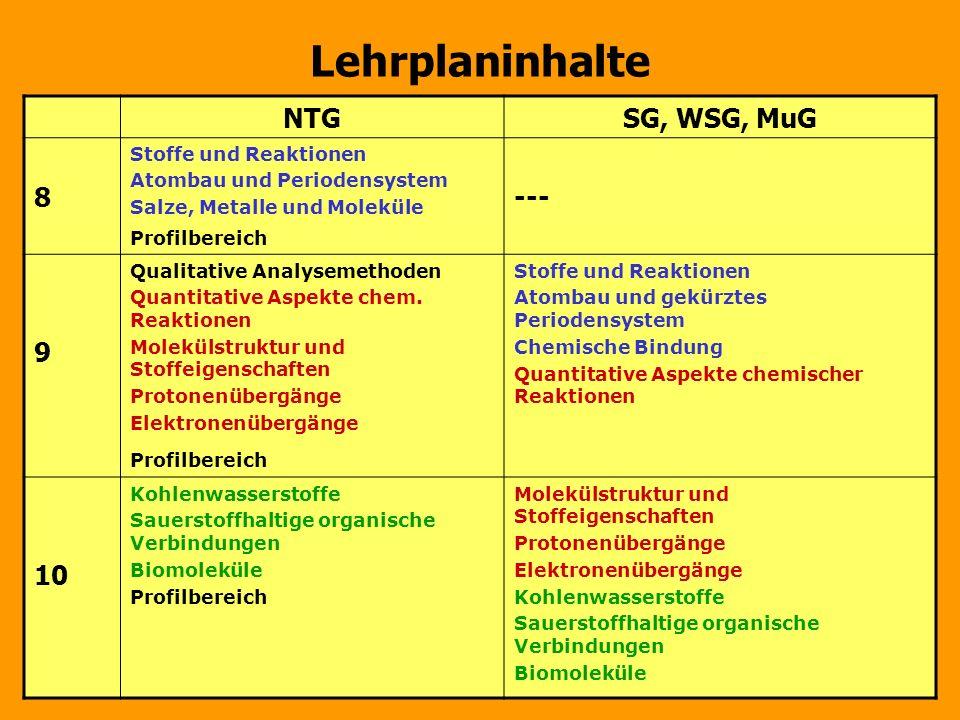 Lehrplaninhalte NTGSG, WSG, MuG 8 Stoffe und Reaktionen Atombau und Periodensystem Salze, Metalle und Moleküle Profilbereich --- 9 Qualitative Analyse