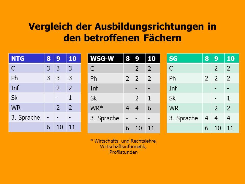 Vergleich der Ausbildungsrichtungen in den betroffenen Fächern NTG8910 C333 Ph333 Inf22 Sk-1 WR22 3. Sprache--- 61011 WSG-W8910 C22 Ph222 Inf-- Sk21 W