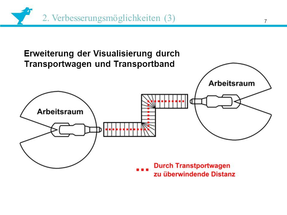 7 2. Verbesserungsmöglichkeiten (3) Erweiterung der Visualisierung durch Transportwagen und Transportband