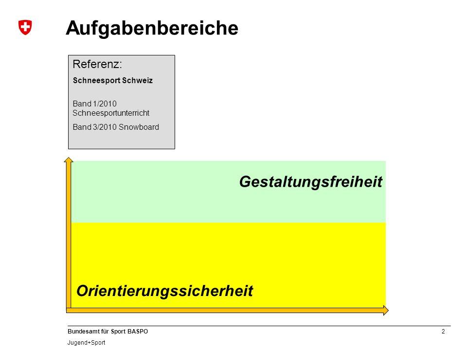 2 Bundesamt für Sport BASPO Jugend+Sport Aufgabenbereiche Referenz: Schneesport Schweiz Band 1/2010 Schneesportunterricht Band 3/2010 Snowboard Gestaltungsfreiheit Orientierungssicherheit