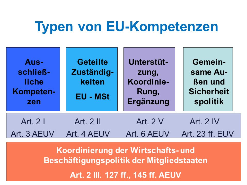 Art. 2 IArt. 2 IIArt. 2 VArt. 2 IV Art. 3 AEUVArt. 4 AEUVArt. 6 AEUV Typen von EU-Kompetenzen Aus- schließ- liche Kompeten- zen Geteilte Zuständig- ke