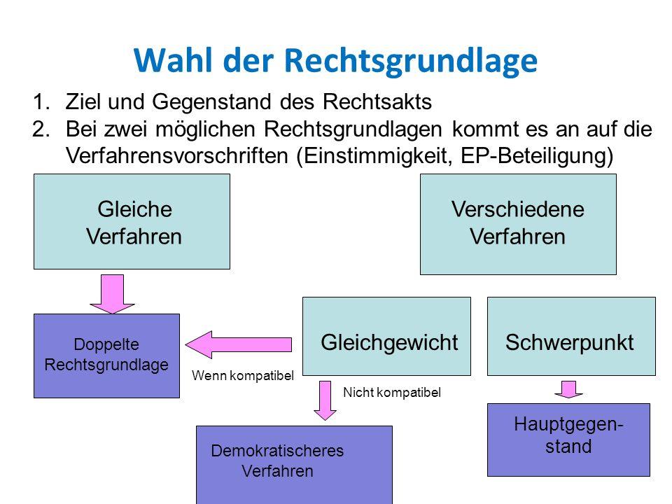 Wahl der Rechtsgrundlage 1.Ziel und Gegenstand des Rechtsakts 2.Bei zwei möglichen Rechtsgrundlagen kommt es an auf die Verfahrensvorschriften (Einstimmigkeit, EP-Beteiligung) Gleiche Verfahren Verschiedene Verfahren Doppelte Rechtsgrundlage SchwerpunktGleichgewicht Hauptgegen- stand Wenn kompatibel Nicht kompatibel Demokratischeres Verfahren