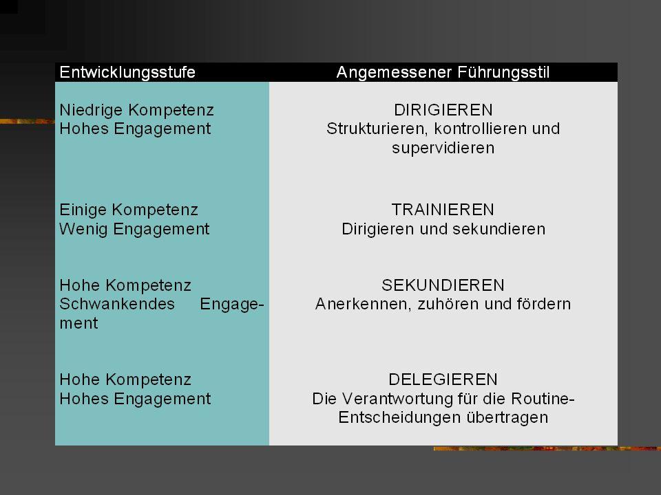Führungsstil und Entwicklungsstufe Welcher Führungsstil zu welcher Entwicklungsstufe der Mitarbeiter passt, wird in folgendem Schema widergegeben: