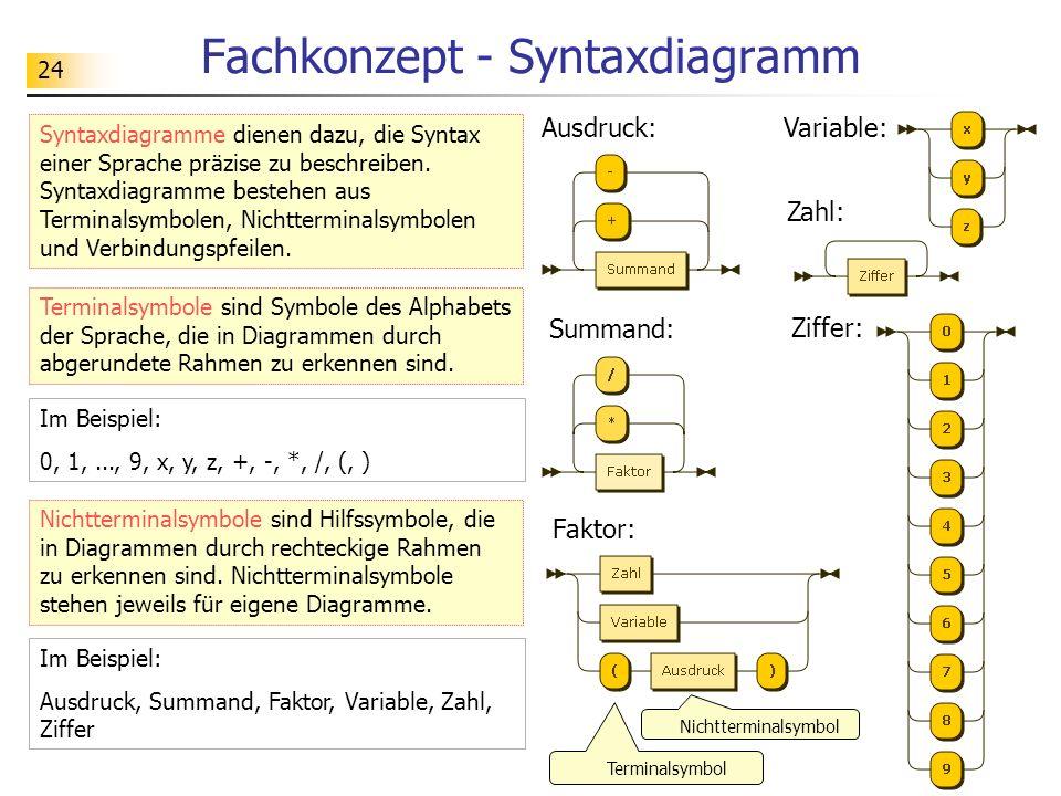24 Fachkonzept - Syntaxdiagramm Syntaxdiagramme dienen dazu, die Syntax einer Sprache präzise zu beschreiben. Syntaxdiagramme bestehen aus Terminalsym