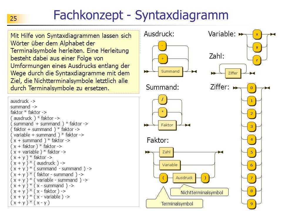 25 Fachkonzept - Syntaxdiagramm Mit Hilfe von Syntaxdiagrammen lassen sich Wörter über dem Alphabet der Terminalsymbole herleiten. Eine Herleitung bes