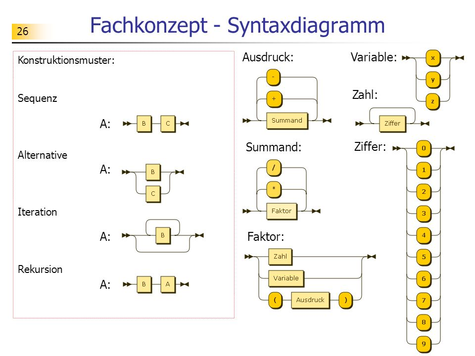 26 Konstruktionsmuster: Sequenz Alternative Iteration Rekursion Fachkonzept - Syntaxdiagramm Ziffer: Zahl: Faktor: Summand: Variable:Ausdruck: A: