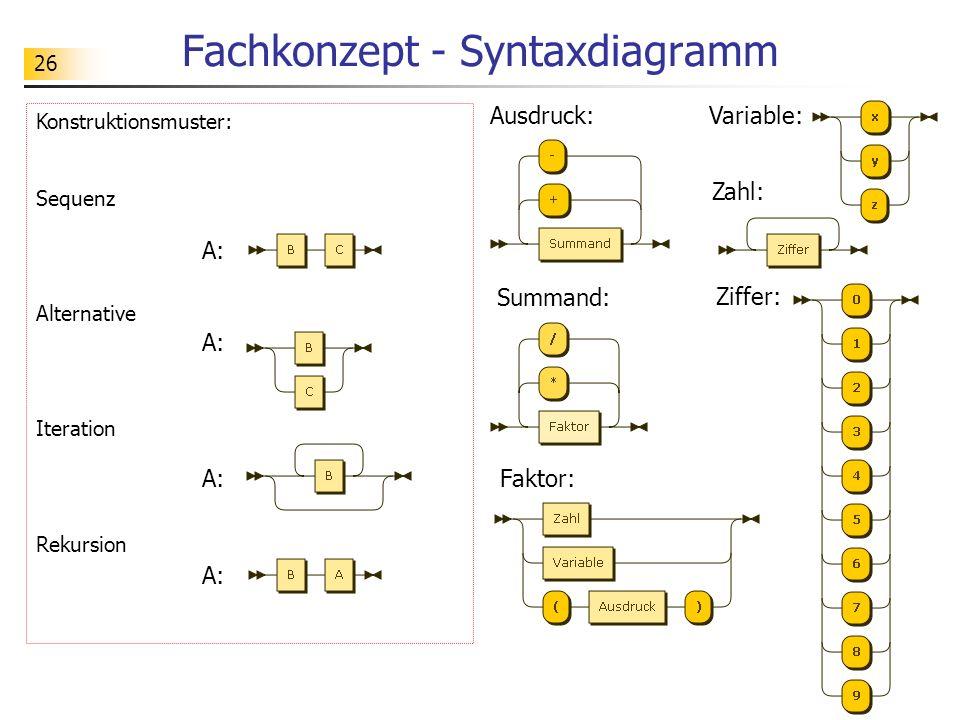 26 Konstruktionsmuster: Sequenz Alternative Iteration Rekursion Fachkonzept - Syntaxdiagramm Ziffer: Zahl: Faktor: Summand: Variable:Ausdruck: A: