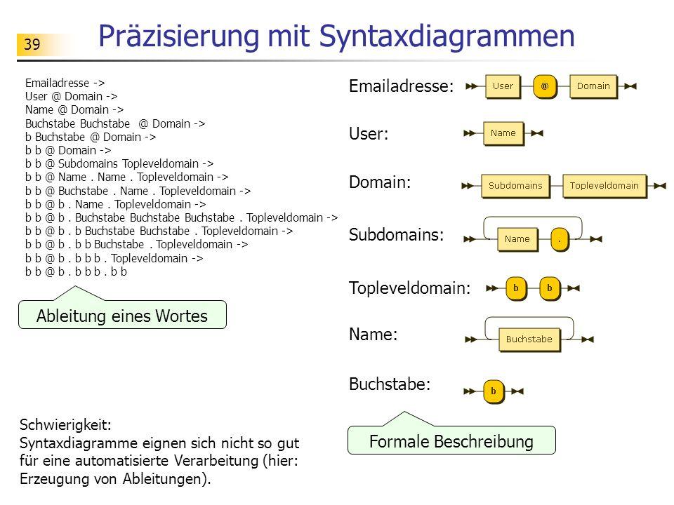 39 Präzisierung mit Syntaxdiagrammen Ableitung eines Wortes Formale Beschreibung Emailadresse -> User @ Domain -> Name @ Domain -> Buchstabe Buchstabe