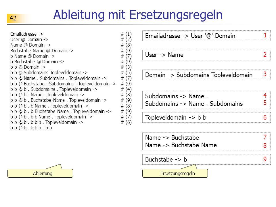 42 Ableitung mit Ersetzungsregeln Ableitung Emailadresse -> User '@' Domain User -> Name Topleveldomain -> b b Name -> Buchstabe Name -> Buchstabe Nam