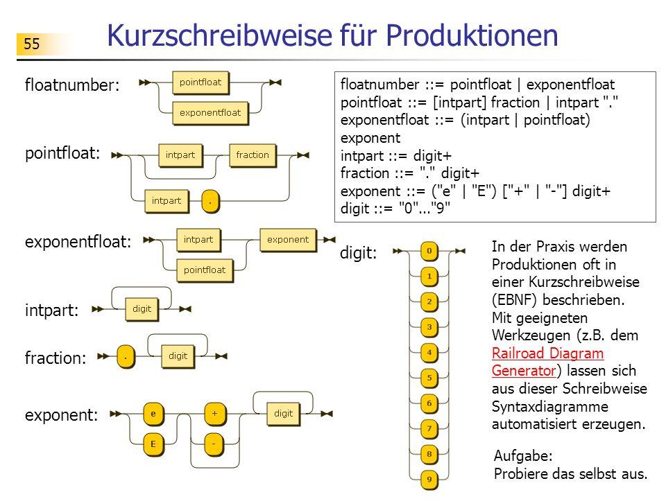 55 Kurzschreibweise für Produktionen In der Praxis werden Produktionen oft in einer Kurzschreibweise (EBNF) beschrieben. Mit geeigneten Werkzeugen (z.