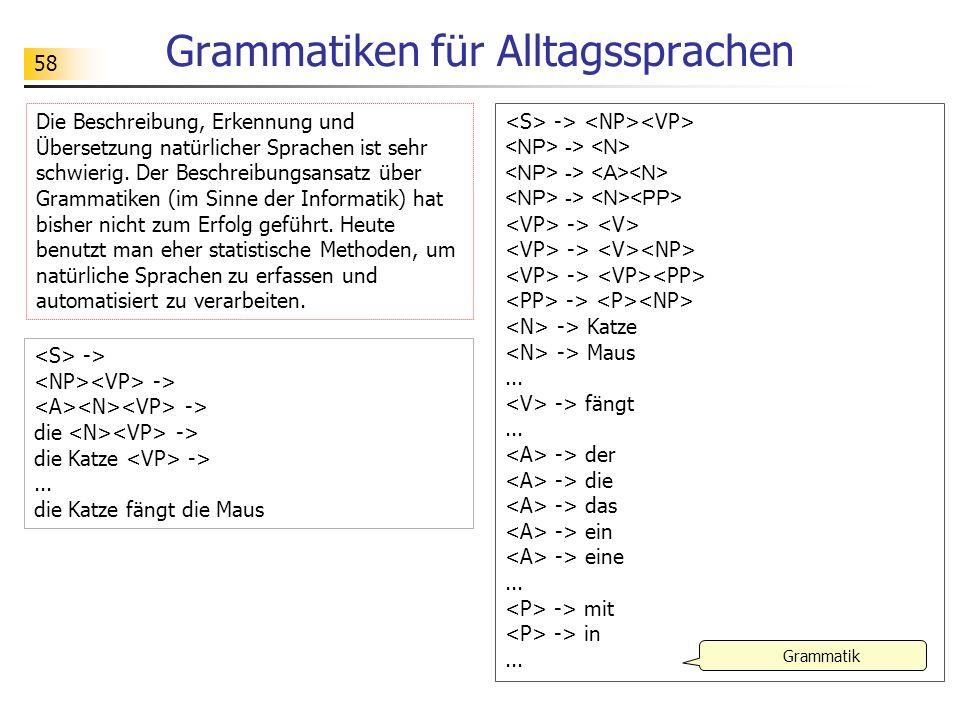 58 Grammatiken für Alltagssprachen Die Beschreibung, Erkennung und Übersetzung natürlicher Sprachen ist sehr schwierig. Der Beschreibungsansatz über G